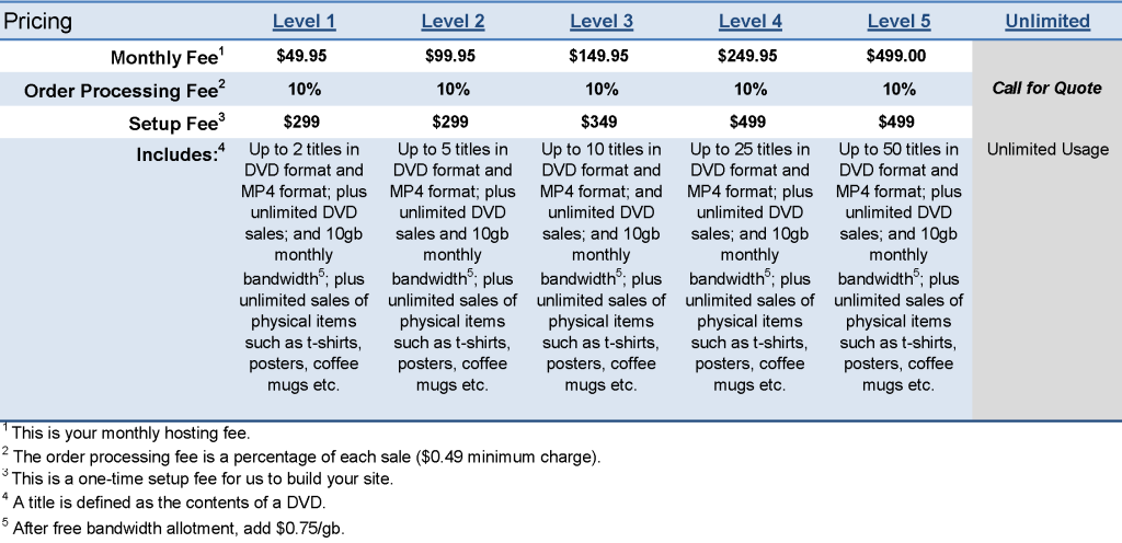 Video DDS Pricing